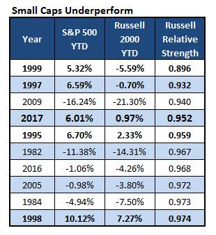 Stock returns small caps underperform