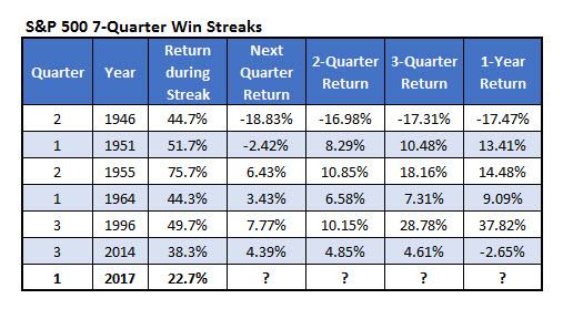 spx quarterly win streak
