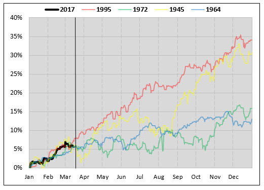 SPX similar years to 2017