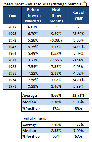 stock returns similar years to 2017