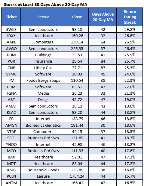 25 stocks above 20day MA