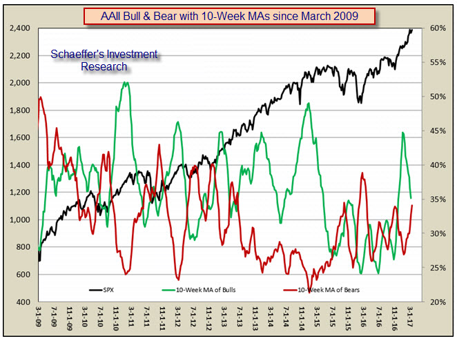 AAII survey bulls bears moving average