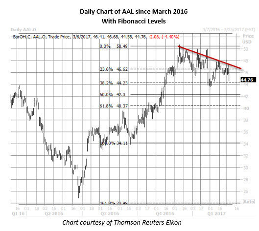 aal stock daily price chart