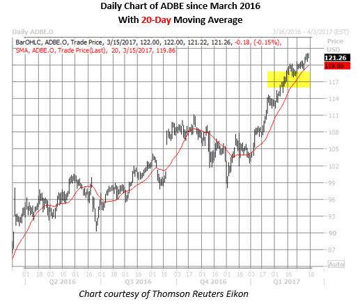 adobe stock price chart
