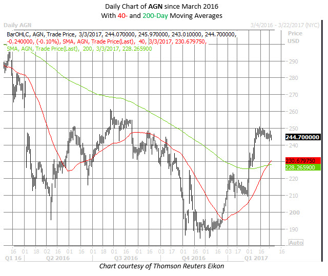 AGN stock chart