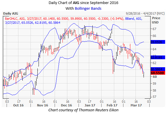 AIG Daily Chart March 27