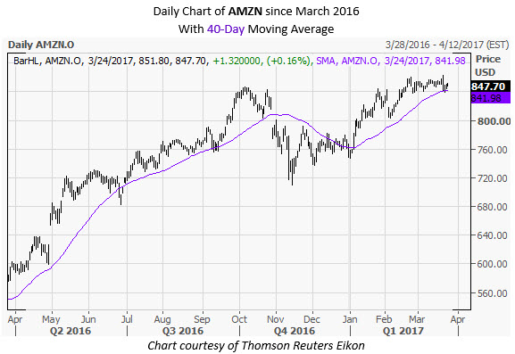 AMZN Daily Chart March 24