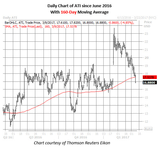 ati stock daily price chart