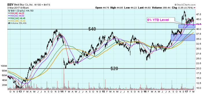Best Buy BBY stock chart March 3