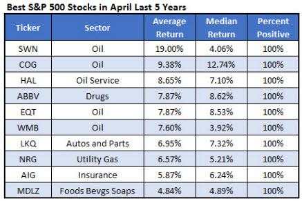top stocks in april