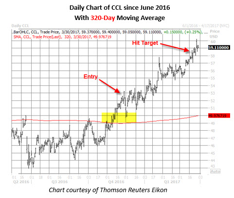 ccl stock price chart