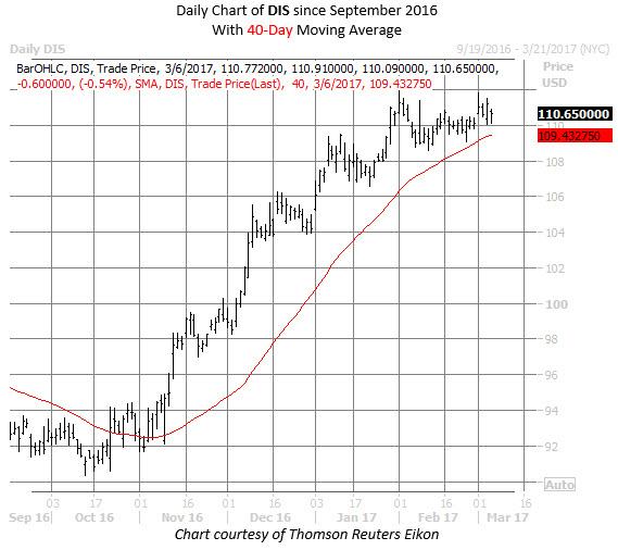 walt disney dis stock chart