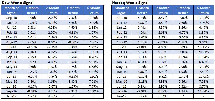 Dow Nasdaq After Divergence March 31