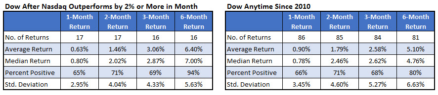 Dow Returns After Comp Divergence March 31