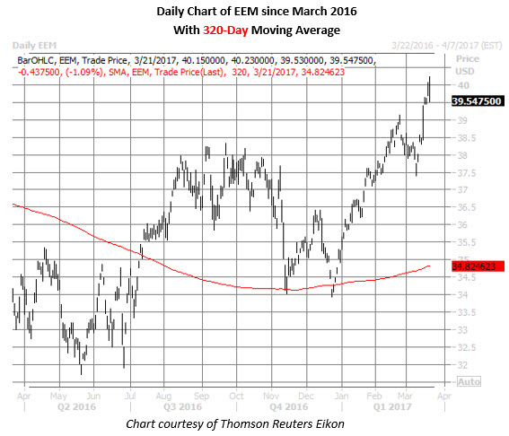EEM shares daily trading chart
