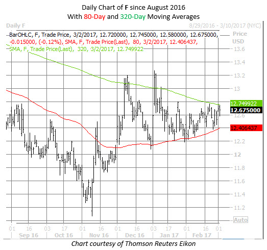Ford Motor F stock chart