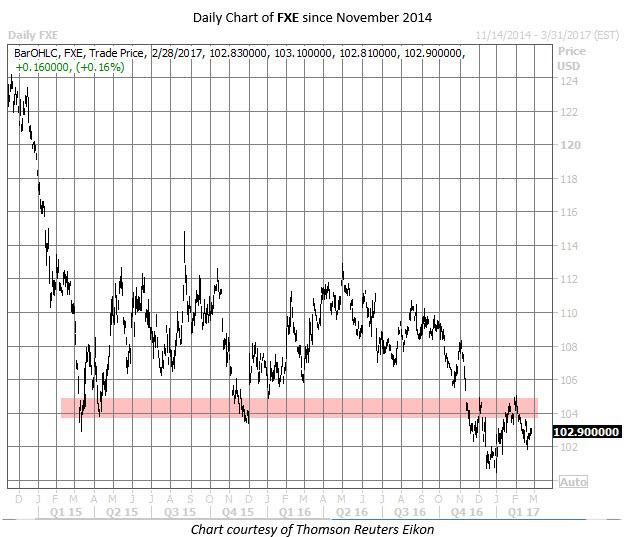FXE chart Feb 28