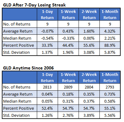 GLD gold ETF returns after losing streaks