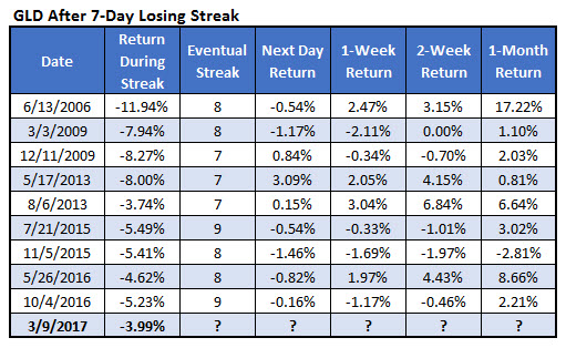 GLD losing streaks since 2006