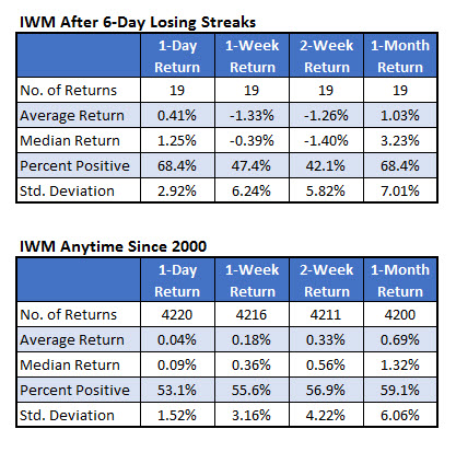 Returns for IWM shares after losing streak