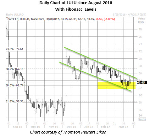 LULU stock daily trading chart march 28
