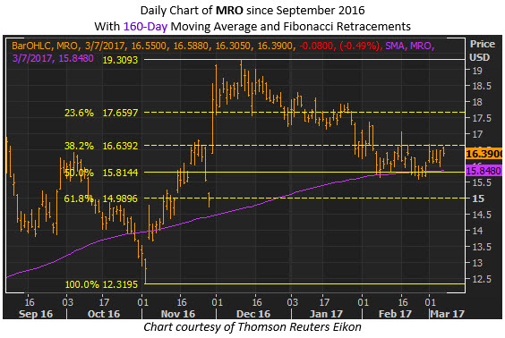 marathon oil stock chart fibonacci retracement