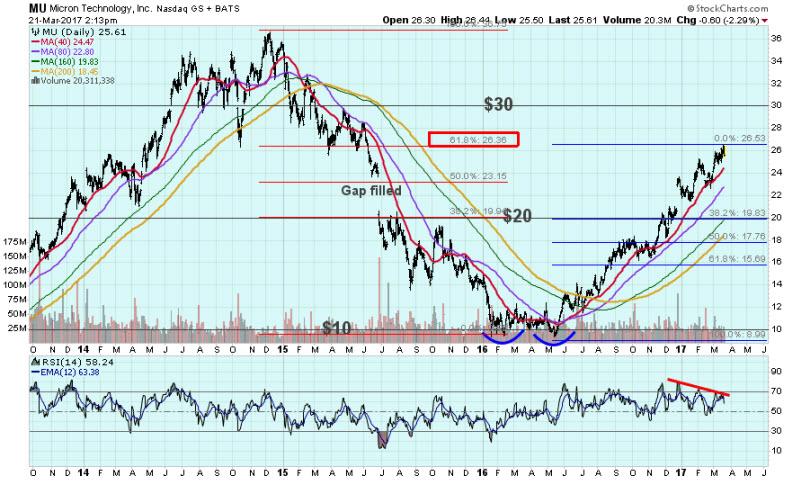 micron mu stock chart