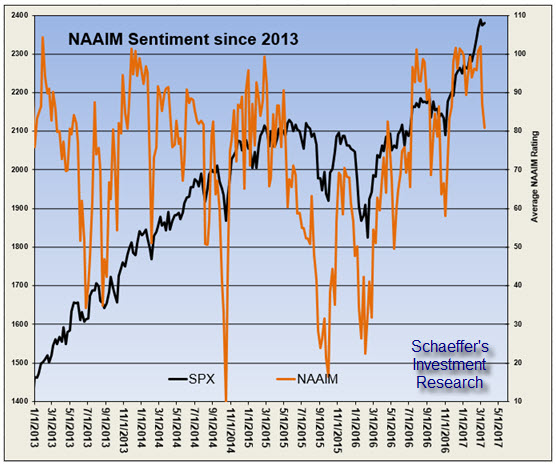 NAAIM index and SPX chart
