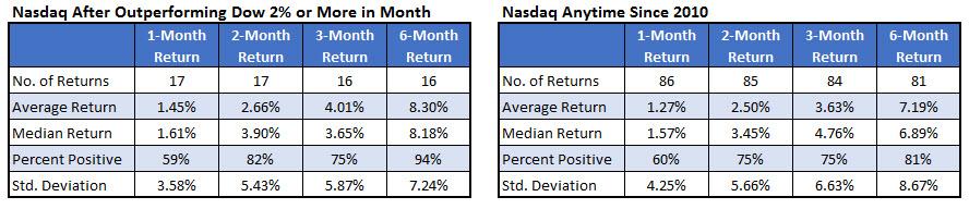 Nasdaq Returns After Dow Divergence March 31