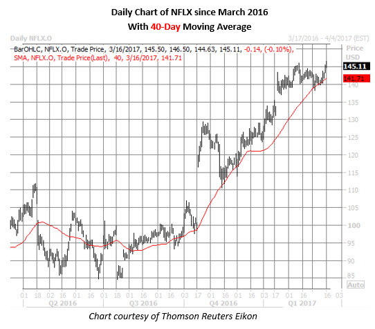 nflx stock daily chart
