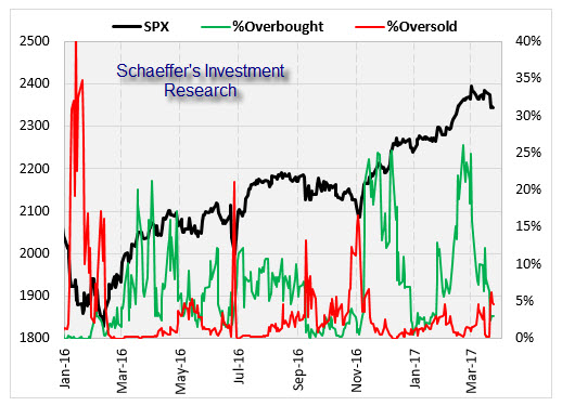 Overbought Oversold Stocks