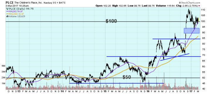PLCE stock chart March 3