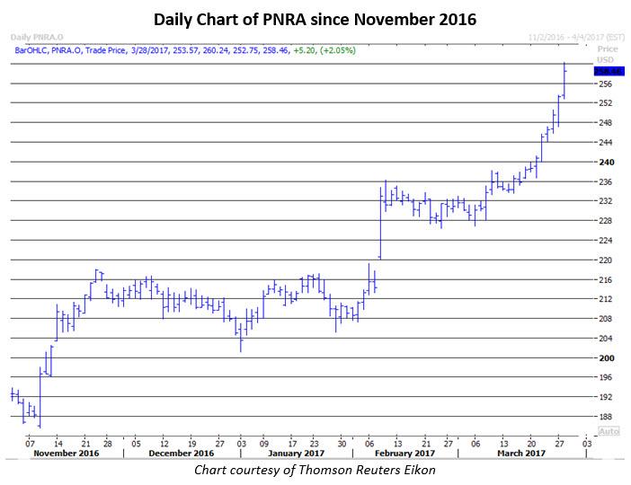 panera stock news