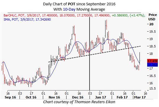 potash corporation stock chart