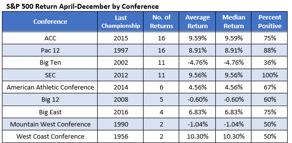 stock market returns by NCAA tournament winner