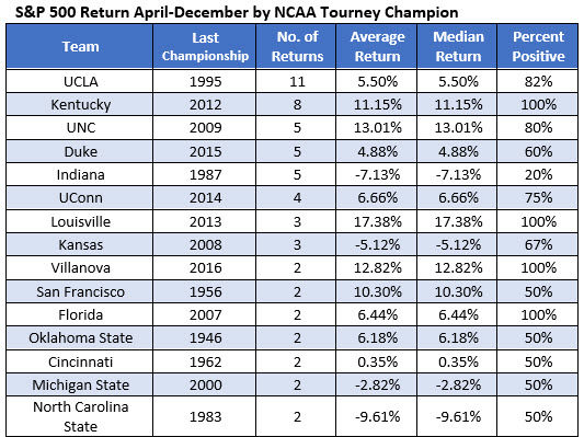 SPX return by NCAA basketball winner