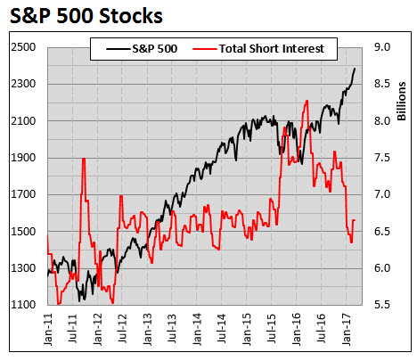 SPX stocks short interest