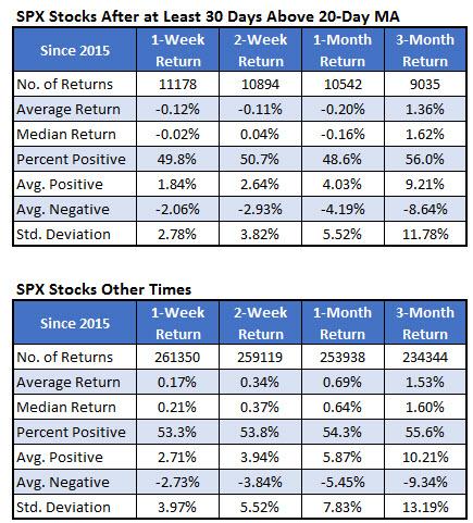 stocks above 20-day moving average