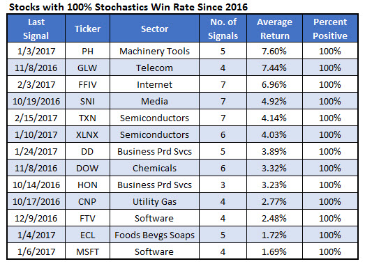 Stochastic Winning Stocks March 30