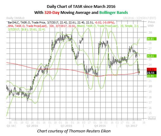 TASR stock daily price chart