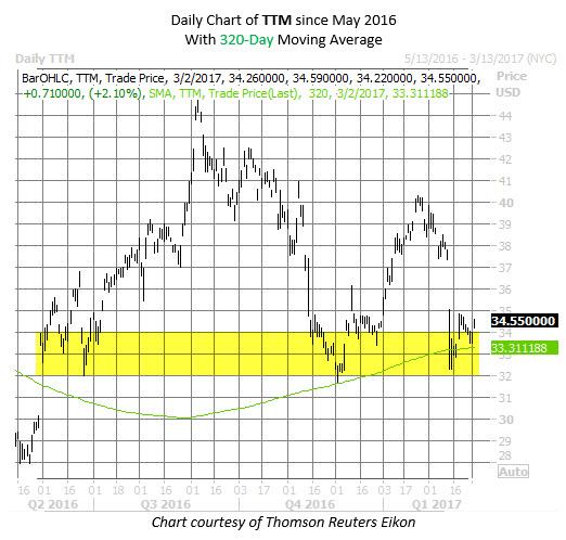 Tata Motors TTM stock chart