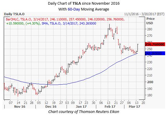 TSLA Daily Stock Chart March 14
