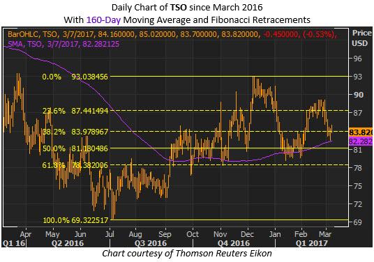 tesoro stock chart fibonacci retracement