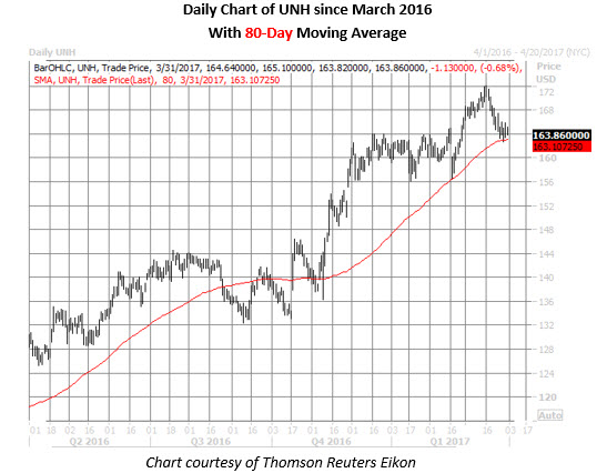UNH stock daily price chart march 31