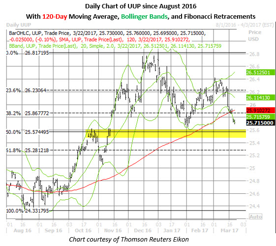 UUP dollar ETF price chart