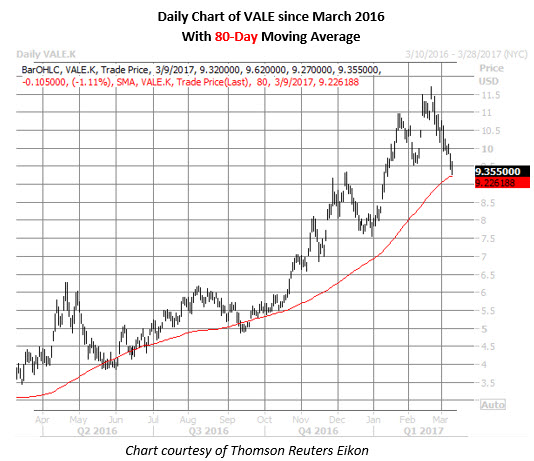 vale stock daily price chart