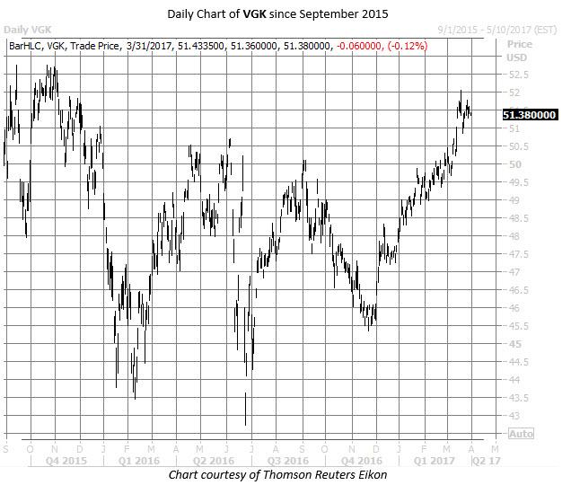 VGK europe etf chart