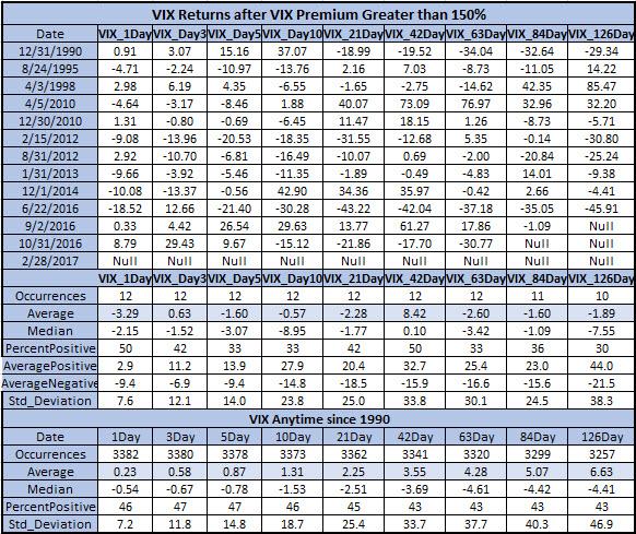 VIX premium signal