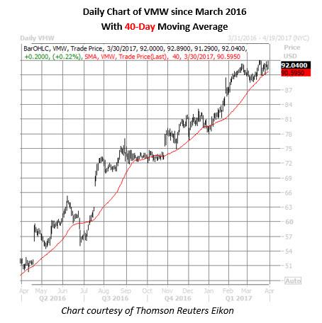 vmw stock daily price chart