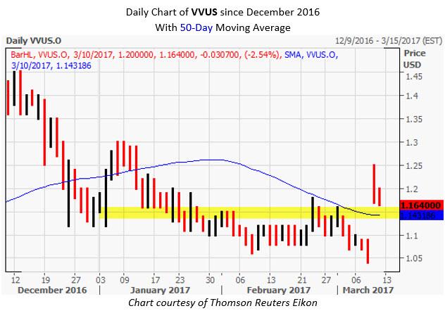 VVUS Stock Today